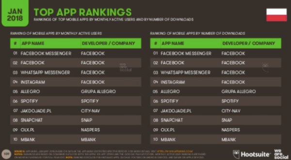 Digital in Poland - Raport Hootsuite - Top Apps Ranking 2018