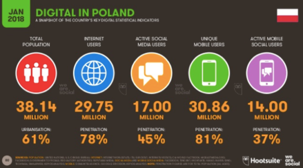 Digital in Poland - Raport We Are Social