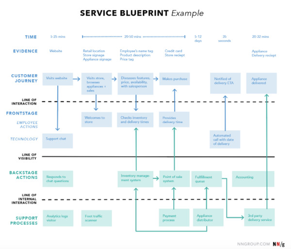 Service blueprint in service design - example
