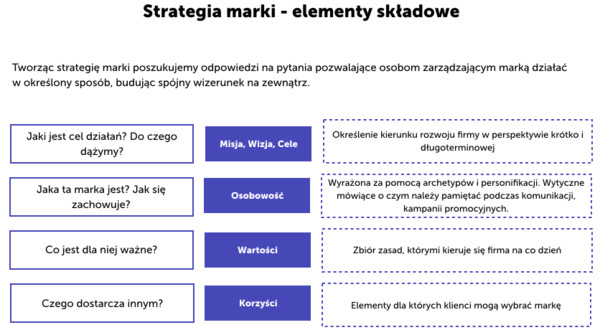 Strategia marki - case study GT85 - piramida marki