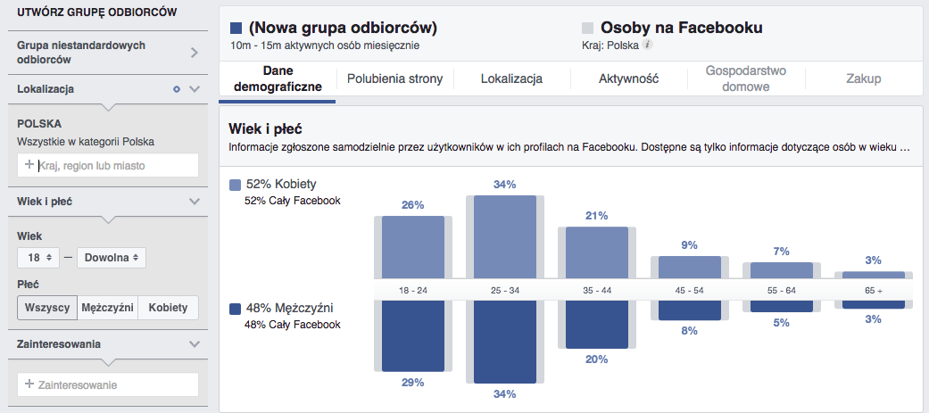 narzędzia social media - Facebook Audience Insights