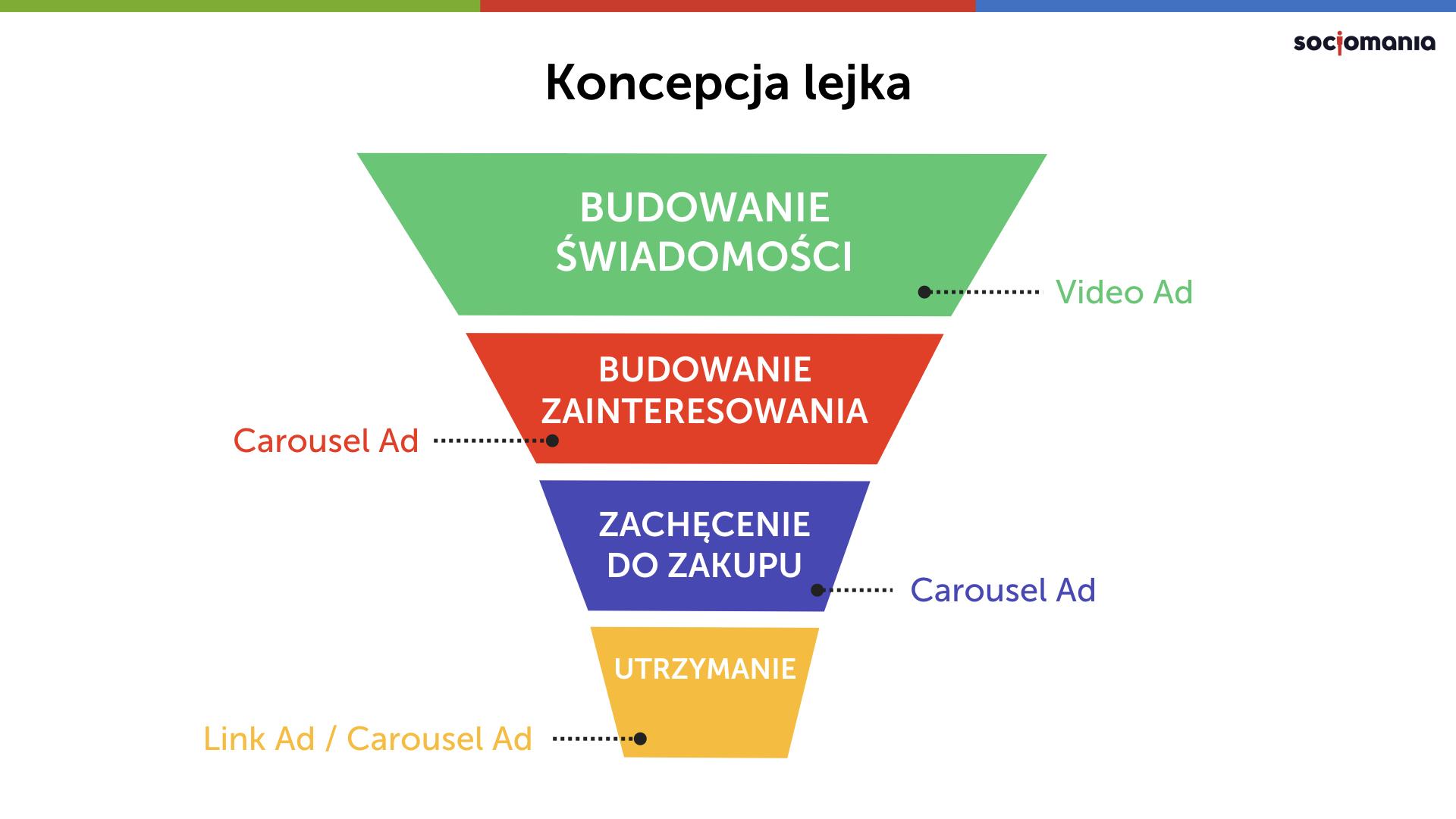 Rys. 5 Koncepcja lejka sprzedaży – przykładowe etapy ścieżki Klienta i formaty reklamowe, źródło: Socjomania.pl