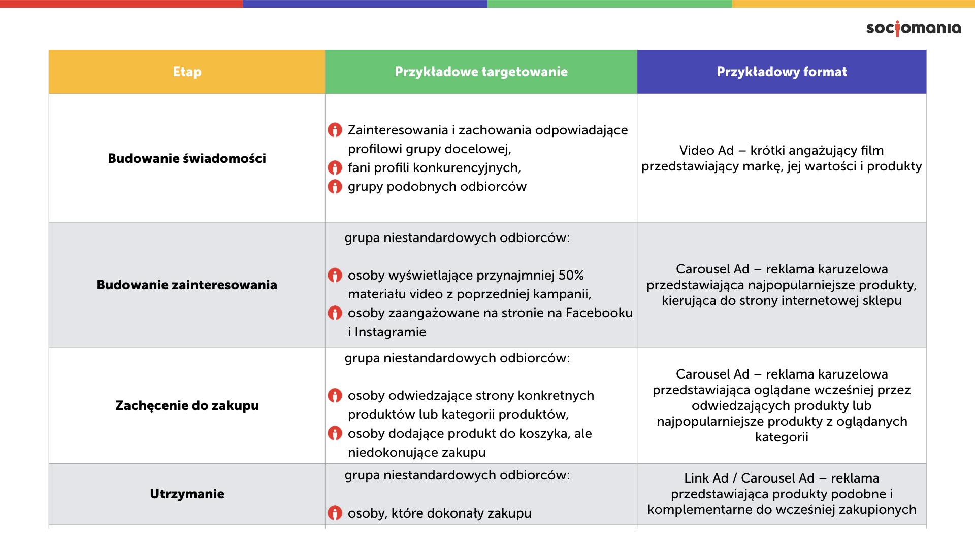 Tab. 1 Przykładowe formaty reklamowe i targetowanie dla poszczególnych etapów ścieżki Klienta, opracowanie własne