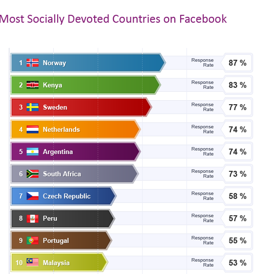 Most socially devoted countries