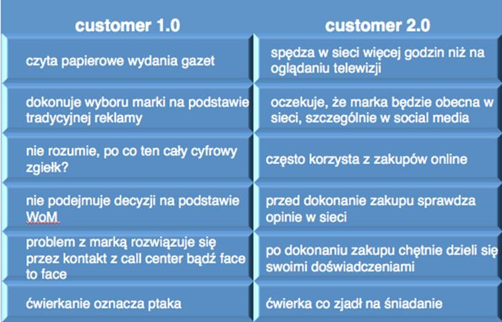 Customer 1.0. vs. customer 2.0.