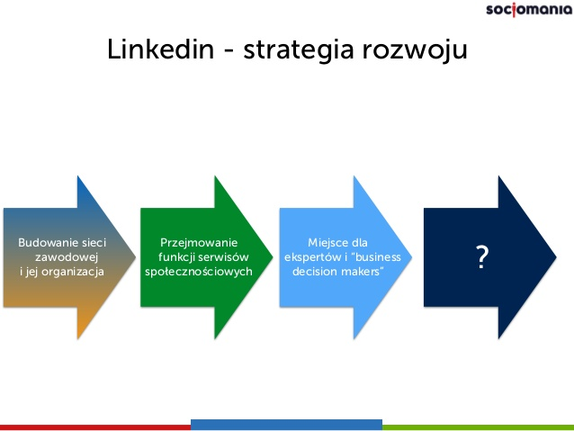 Strategia rozwoju na Linkedin